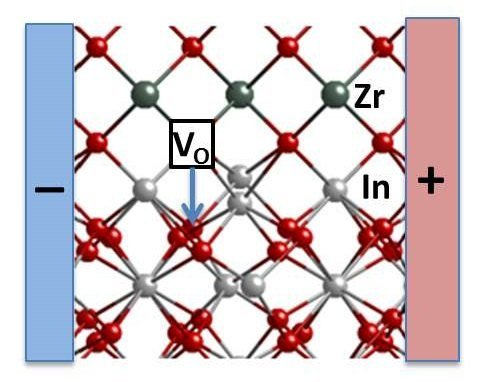 indium oxide and yttria-stabilized zirconia layers