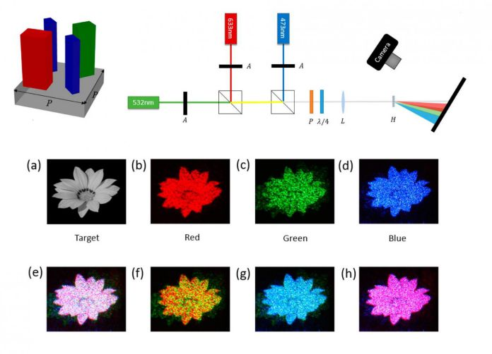 Highly effective coloured hologram developed using metasurface made of nanoblocks