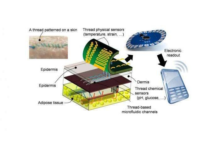 Smart Thread Collects Diagnostic Data When Sutured into Tissue