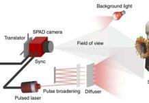 Researchers Generate 3D Images Using Just One Photon per Pixel
