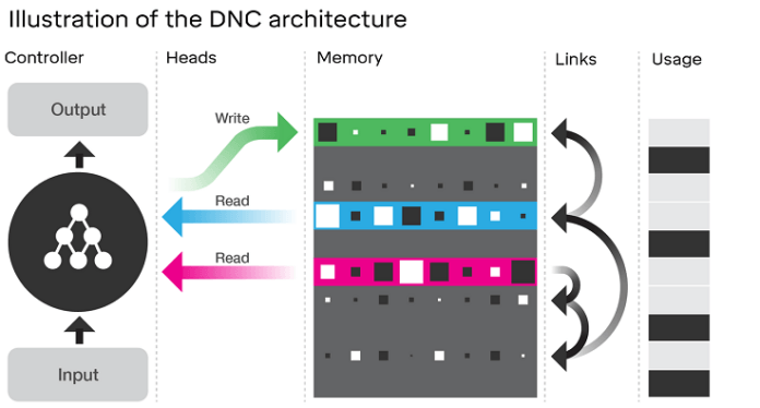 Google's Artificial Intelligence Can Now Learn From Its Own Memory Independently