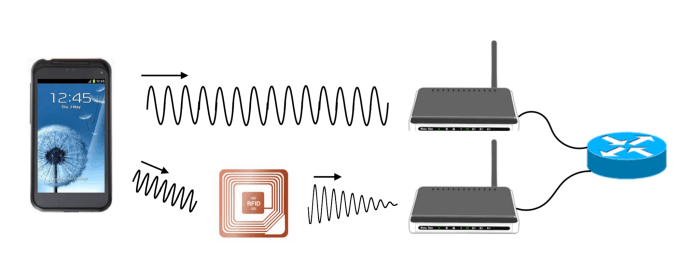 Tiny Wi-Fi device Developed to Link IoTs