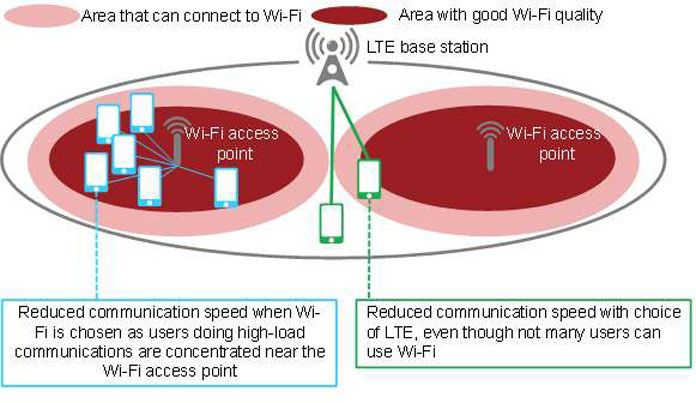 Connection Control Technology For LTE and Wi-Fi