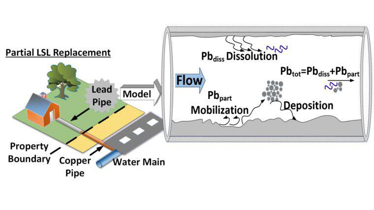 Engineering Team Develops New Approach to Limit Lead Contaminated Water