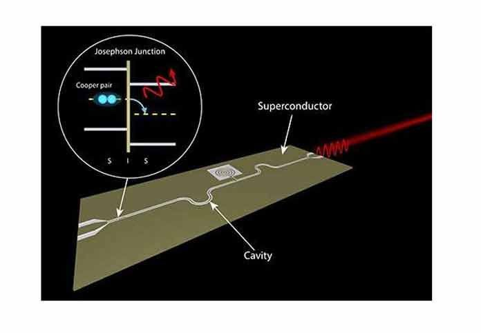 Researchers demonstrate new type of On-Chip Microwave Laser