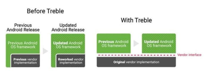 Google Announces Project Treble to Allow OEMs to Deliver Faster Android Updates