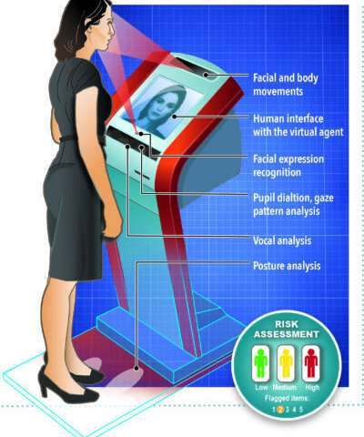 Automated Screening Kiosk Could Alleviate Travel, Border Woes