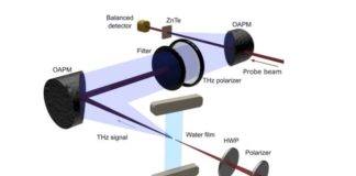 Scientists Demonstrate that Liquid Water can Generate THz Waves