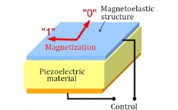 Researchers Create Magnetic RAM