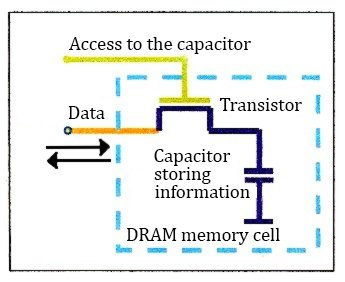 Researchers Create Magnetic RAM