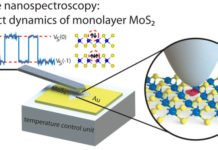 Understanding the Impact of Defects on the Properties of MoS2