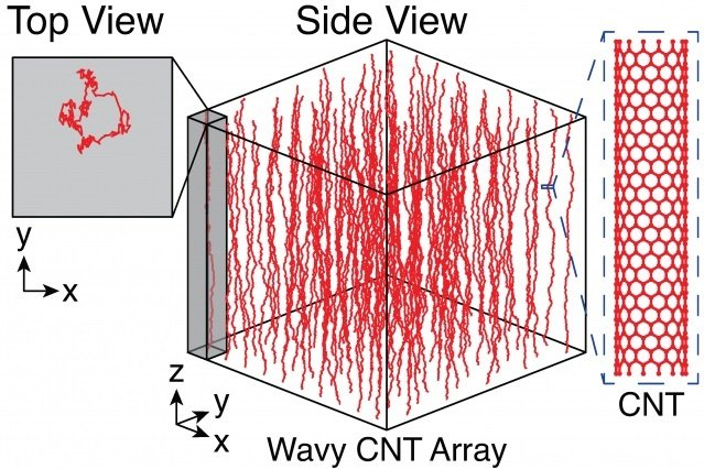 Aligned carbon nanotubes (CNTs) grown by chemical vapor deposition are typically wavy, as seen in side view at center of illustration, rather than straight, as illustrated in a single nanotube at right. They also settle into somewhat random patterns, as shown in box at upper left. Waviness reduces the stiffness of CNT arrays by up to 100,000 times, but their stiffness can be increased by densifying, or compressing, the nanotube clusters from two different directions.
