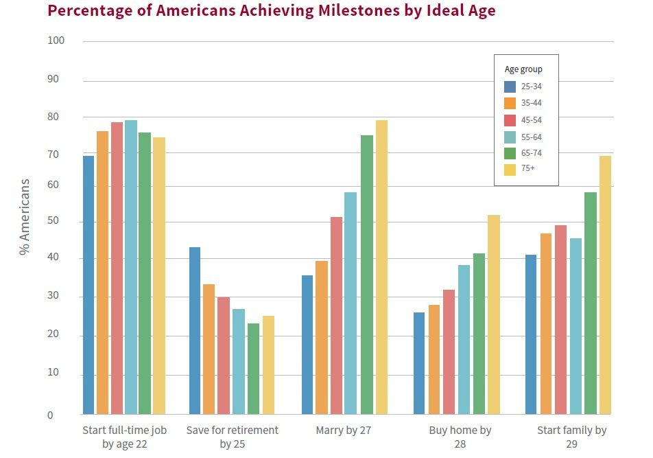 A graph from the results of the study by the Stanford Center on Longevity shows the percentage of Americans experiencing five different life milestones at the ideal age across age groups