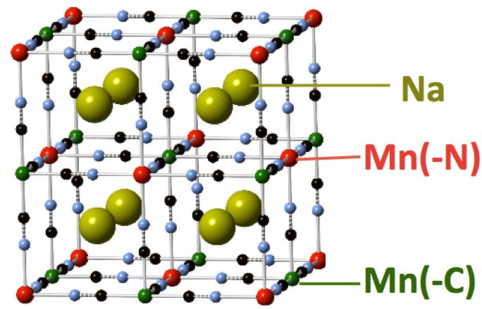 The atomic structure of the anode material that achieved high performance in a sodium-ion battery. Sodium (Na) atoms and manganese (Mn) atoms are labeled