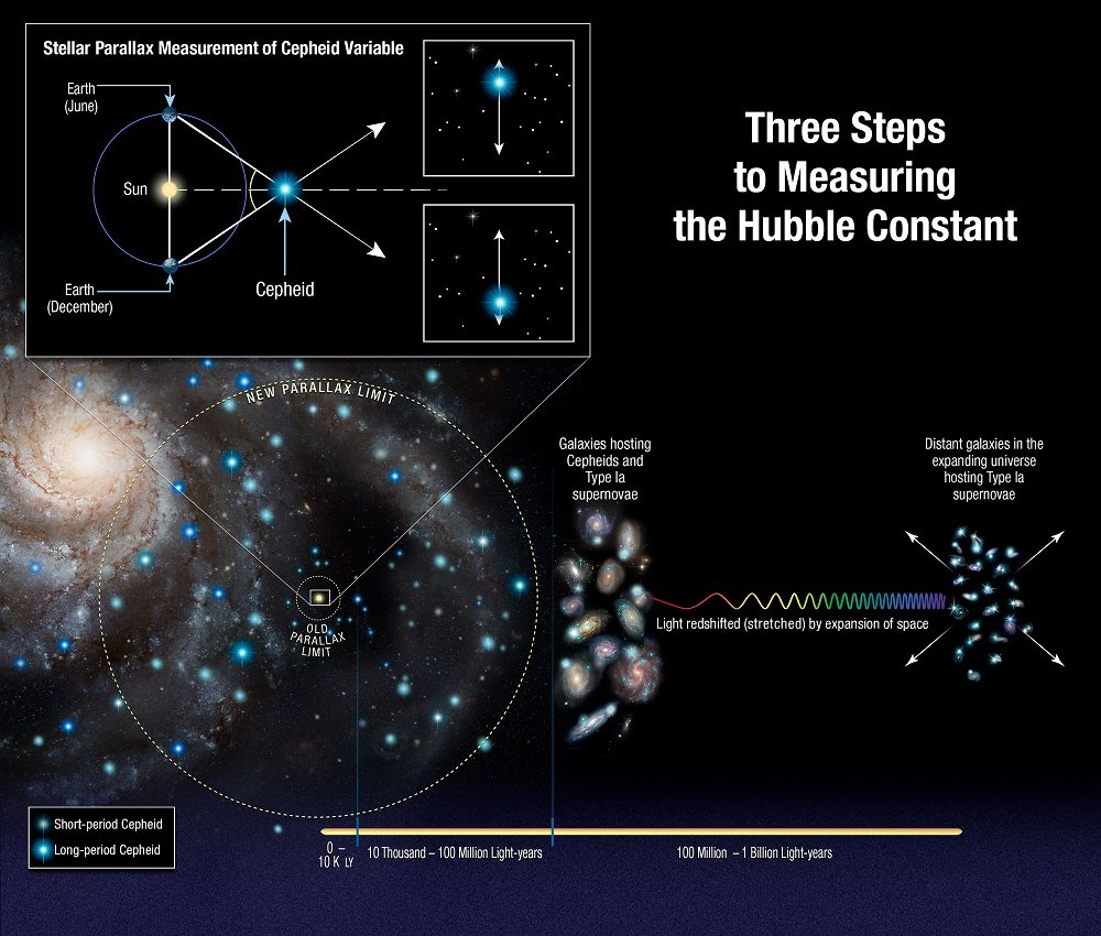 This illustration shows three steps astronomers used to measure the universe's expansion rate (Hubble constant) to an unprecedented accuracy, reducing the total uncertainty to 2.3 percent. The measurements streamline and strengthen the construction of the cosmic distance ladder, which is used to measure accurate distances to galaxies near to and far from Earth. The latest Hubble study extends the number of Cepheid variable stars analyzed to distances of up to 10 times farther across our galaxy than previous Hubble results