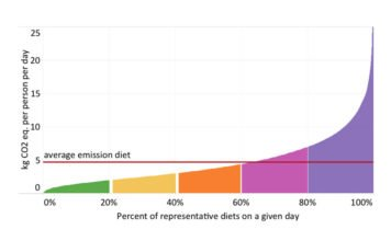 A University of Michigan and Tulane University study showed that the 20 percent of U.S. diets with the highest carbon footprint accounted for 46 percent of total diet-related greenhouse gas emissions. Image credit: Martin Heller