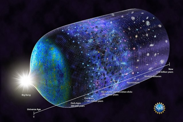 This updated timeline of the universe reflects the recent discovery that the first stars emerged by 180 million years after the Big Bang. The research was conducted by Judd Bowman of Arizona State University and his colleagues, with funding from the National Science Foundation.  Image: N.R.Fuller/National Science Foundation