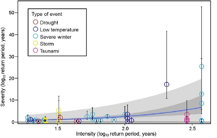 Relationship between severity and intensity. The return period was smaller for severity than for intensity up to an intensity return period of 61 years (log10 = 1.8). For less frequent disturbances, the return period of severity was greater than that of intensity. (Iwasaki A. and Noda T., Scientific Reports, January 15, 2018)