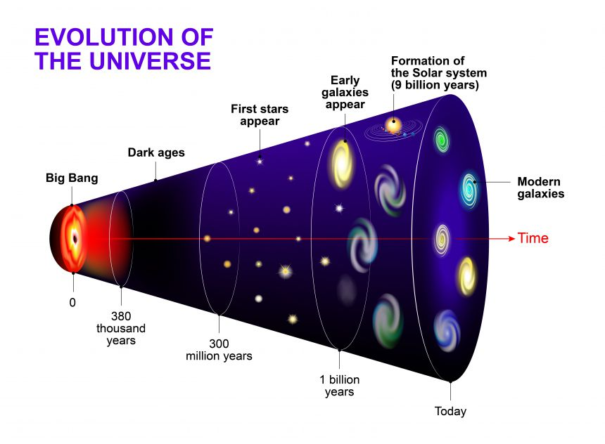 A cosmic timeline of the evolution of our stars, galaxy and Universe after the Big Bang. Image credit: Shutterstock