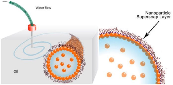These schematics show the printing of water in oil using a nanoparticle supersoap. Gold nanoparticles in the water combine with polymer ligands in the oil to form an elastic film (nanoparticle supersoap) at the interface, locking the structure in place. (Credit: Berkeley Lab)
