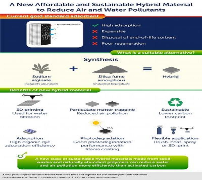 This is an overview of the study methods and results, which demonstrate a new low-cost, sustainable material for reducing air and water pollution.