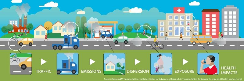 Credit: Center for Advancing Research in Transportation Emissions, Energy, and Health