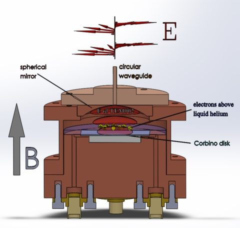 Custom-designed vacuum chamber that contains electrons above the condensed helium. The microwaves are introduced into the chamber through a waveguide and focused onto the electrons by a spherical mirror.