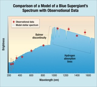 Scientists found that the Hubble data from MACS J1149+2223 Lensed Star 1 (Icarus) matches the model for a blue supergiant. The agreement shows a remarkably good fit, and indicates that Icarus is approximately twice as hot as the Sun. The solid blue line shows the model spectrum of the blue supergiant, adjusted for the distance to the host galaxy of the highly magnified star. The red diamonds are the actual data measured for Icarus. The observed wavelength of the Balmer discontinuity relative to its intrinsic wavelength (at about 365 nm) is an indicator of the distance to the star. The strength of the Balmer discontinuity depends on the strength of the star's gravity at its surface and its temperature. Credits: NASA, ESA, and A. Feild (STScI)
