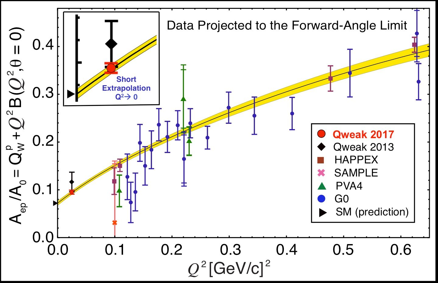 Measured Qweak asymmetry. Results of other experiments are also shown at higher Q. Image courtesy of the researchers.