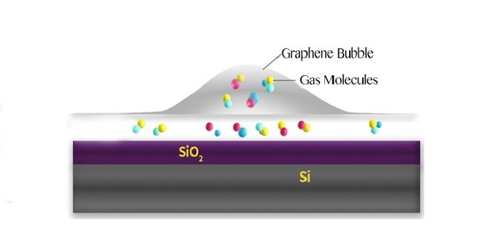 Schematic of a graphene bubble and trapped molecules between the SiO2 surface and graphene.