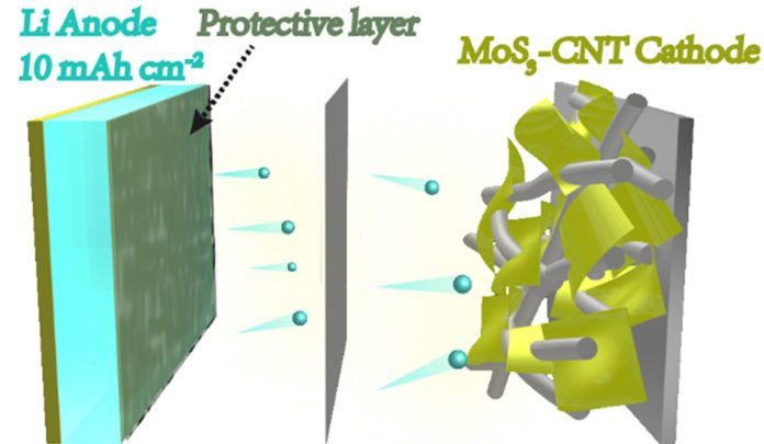 This image shows the schematic structure of a new battery cell with lithium metal electrodes developed at Yale and Donghua University.