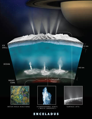 Artist rendering showing an interior cross-section of the crust of Enceladus, which shows how hydrothermal activity may be causing the plumes of water at the moon's surface. Credits: NASA-GSFC/SVS, NASA/JPL-Caltech/Southwest Research Institute