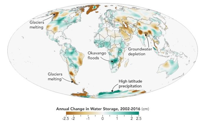 Annual Change in water storage