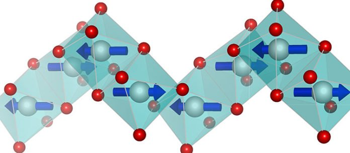 The helix structure of BACOVO: the oxygen atoms, represented in red, are organized in octahedra around the cobalt atoms, located at their center. The blue arrows represent the small moments carried by the cobalt atoms, ordered antiferromagnetically along the helical chain. © CEA/CNRS/UGA