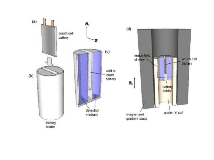 A team of chemists has developed an MRI-based technique that can quickly diagnose what ails certain types of batteries—from determining how much charge remains to detecting internal defects—without opening them up. Above is an illustration of measurement setup showing the cell and the holder with the detection medium (water in this case), and (d) showing both inserted within the magnet bore of an NMR magnet. Image courtesy of Andrew Ilott and Alexej Jerschow.