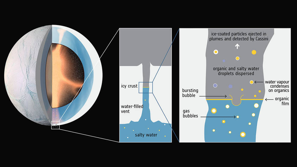 Hydrothermal activity in Enceladus' core and the rise of organic-rich bubbles. Credits: ESA; F. Postberg et al (2018)