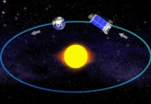 NASA's Kepler Space Telescope orbits the Sun in concert with the Earth, slowly drifting away from Earth. Image: NASA Kepler Mission/Dana Berry