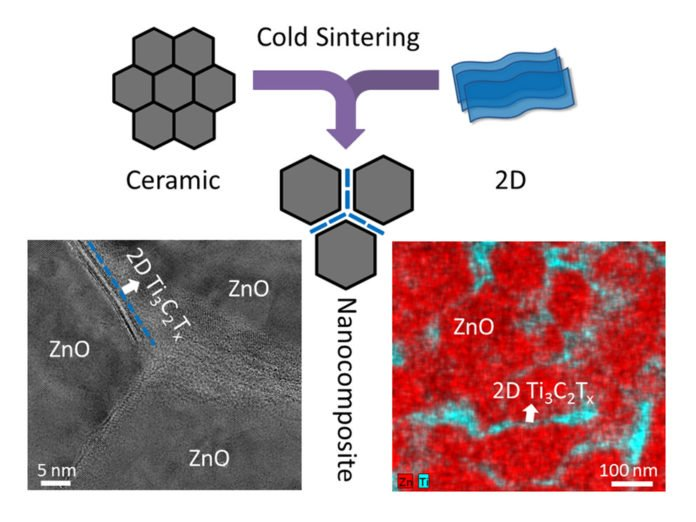 The schematic illustration showing the co-sintering of ceramics and 2D materials using cold sintering processing, and TEM image and energy dispersive spectroscopy (EDS) map of cold sintered 99ZnO-1Ti3C2Tx nanocomposite. The MXene nanosheets are distributed homogeneously along the ZnO grain boundaries, as seen in the TEM image and EDS map. Image: MRI/Penn State