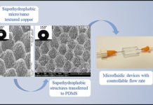This image shows the creation of a superhydrophobic surface on a metal surface by an ultrafast laser, which is transferred to PMDS via transfer molding and assembled into a microfluidic device.