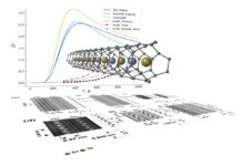 Diagram showing one-dimensional nanowires conducting waste heat to electricity - credit University of Warwick
