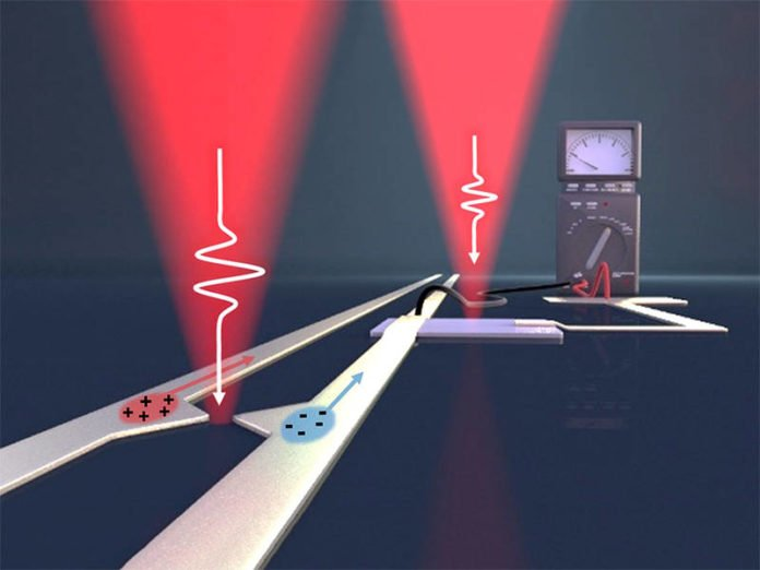 Pulses of femtosecond length from the pump laser (left) generate on-chip electric pulses in the terahertz frequency range. With the right laser, the information is read out again. (Image: Christoph Hohmann / NIM, Holleitner / TUM)