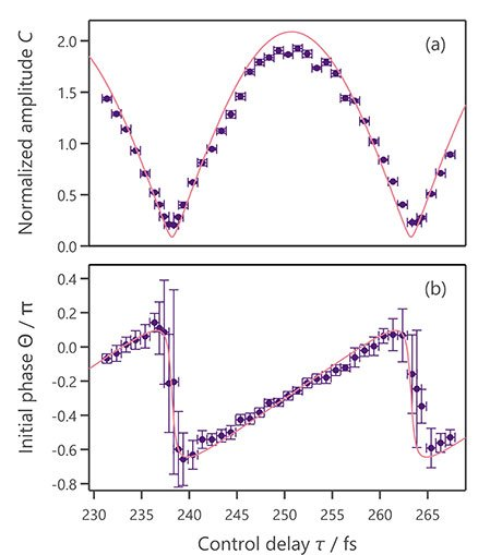 Agreement between the proposed theory and experiment The points in the two figures show the experimentally measured amplitude and phase of the phonon oscillation with respect to the time gap between the two pump pulses. The points are consistent with the solid lines in the two figures, which represent the predictions of the proposed theory.
