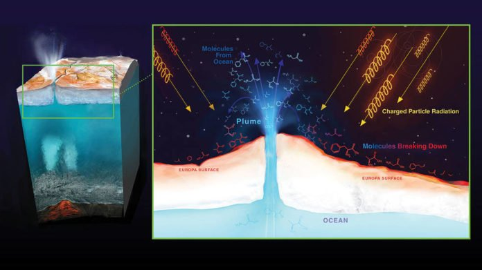 Radiation from Jupiter can destroy molecules on Europa's surface. Material from Europa's ocean that ends up on the surface will be bombarded by radiation, possibly destroying any biosignatures, or chemical signs that could imply the presence of life. Credits: NASA/JPL-Caltech