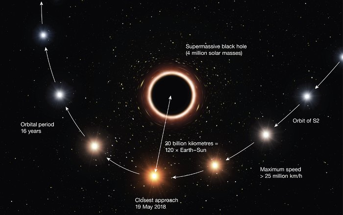 Artist's impression of S2 passing supermassive black hole at centre of Milky Way - annotated