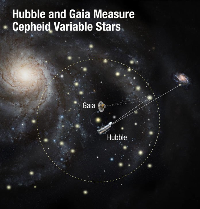 Using two of the world's most powerful space telescopes — NASA's Hubble and ESA's Gaia — astronomers have made the most precise measurements to date of the universe's expansion rate. This is calculated by gauging the distances between nearby galaxies using special types of stars called Cepheid variables as cosmic yardsticks. By comparing their intrinsic brightness as measured by Hubble, with their apparent brightness as seen from Earth, scientists can calculate their distances. Gaia further refines this yardstick by geometrically measuring the distances to Cepheid variables within our Milky Way galaxy. This allowed astronomers to more precisely calibrate the distances to Cepheids that are seen in outside galaxies. Credits: NASA, ESA, and A. Feild (STScI)