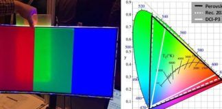"""(Left) Photo showing the colour-enhancement effect from using a prototype of the perovskite-based film. When the film is placed between the backlight unit and the display screen, a spectrally """"purer"""" red and green colour is observed. (Right) Figure showing the coverage of the colour space by perovskite, compared to Rec. 2020 and DCI-P3 colour standards. Credit: National University of Singapore"""