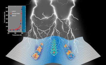 """Electrons in some oxides can experience an """"unconventional slowing down"""" of their response to a light pulse, according to Argonne material scientists and their collaborators. This surprising behavior may result in useful properties related to magnetism, conductivity or even superconductivity. (Image by Argonne National Laboratory.)"""