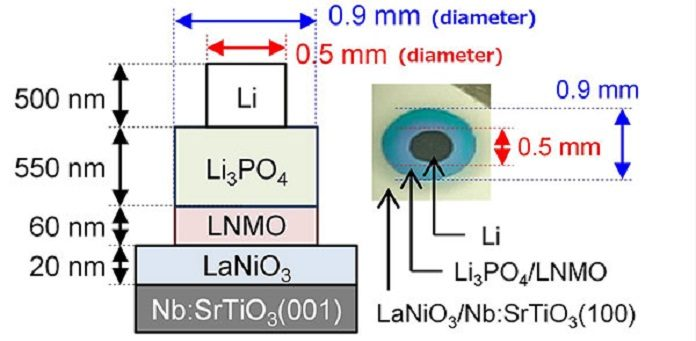 Expansion of Li-ion battery limits: Electrodes for all solid-state batteries