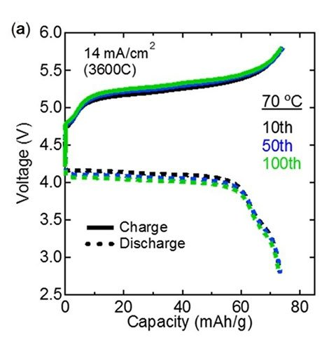 Expansion of Li-ion battery limits: Electrodes for all solid