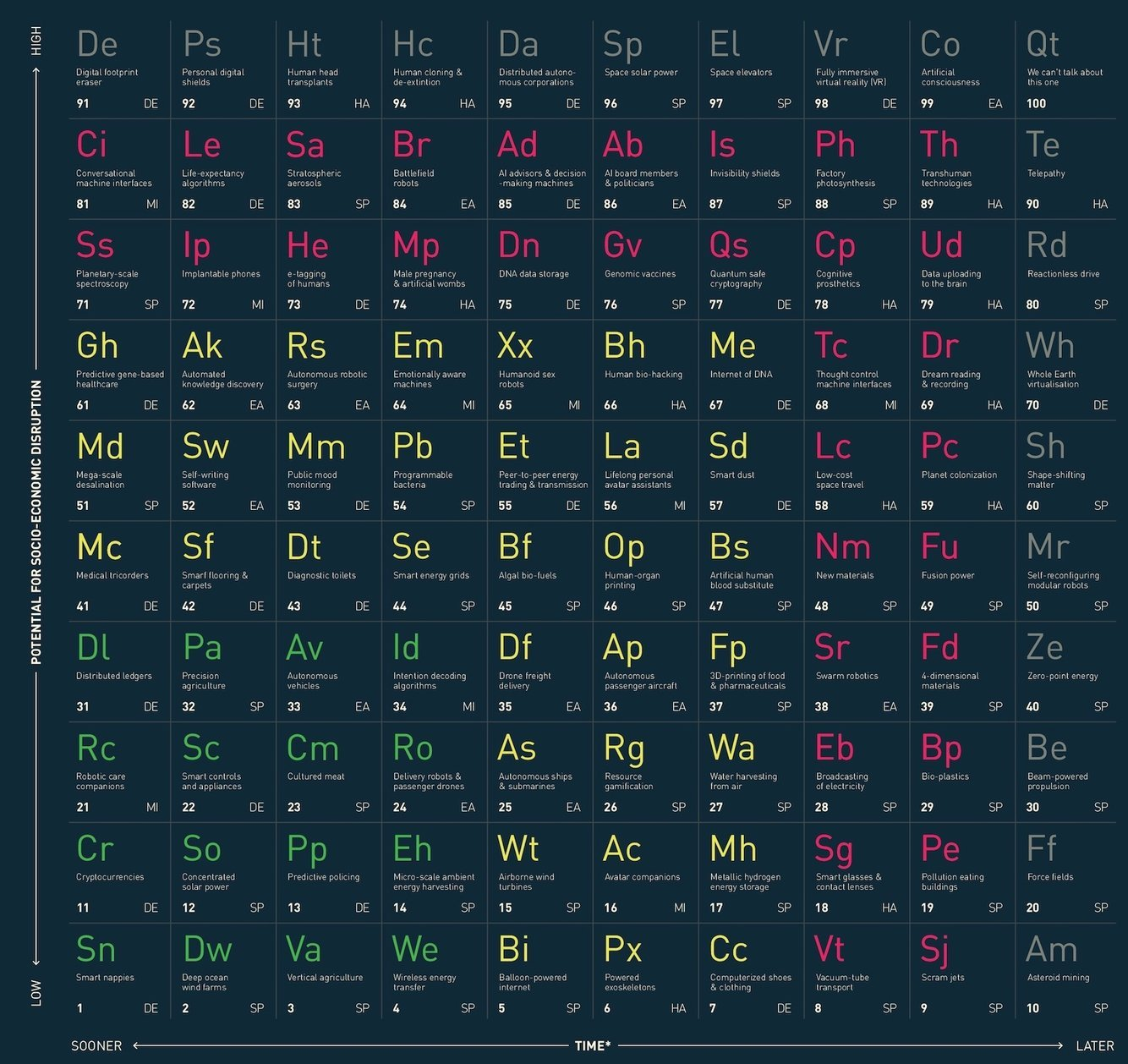 Academics created a periodic table of mind blowing tech tech explorist the table of disruptive technologies imperial college london urtaz Images